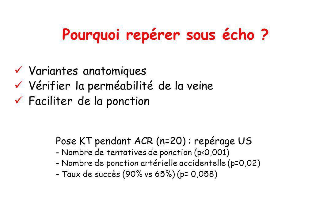 Variantes anatomiques Vérifier la perméabilité de la veine Faciliter de la ponction Pourquoi repérer sous écho ? Pose KT pendant ACR (n=20) : repérage
