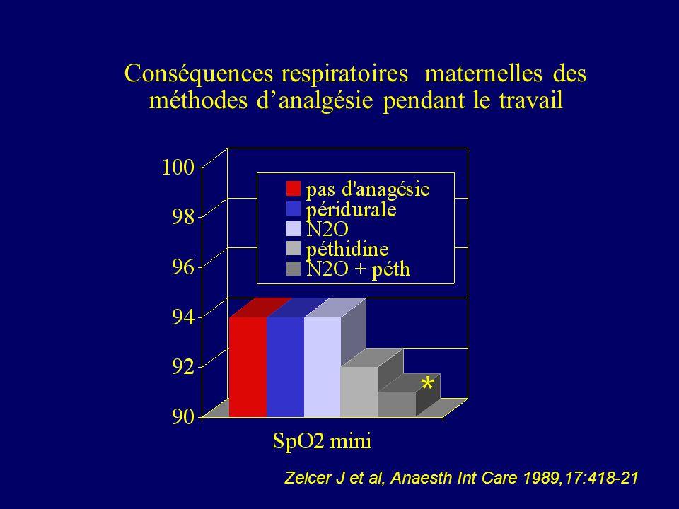 Conséquences respiratoires maternelles des méthodes danalgésie pendant le travail * Zelcer J et al, Anaesth Int Care 1989,17:418-21