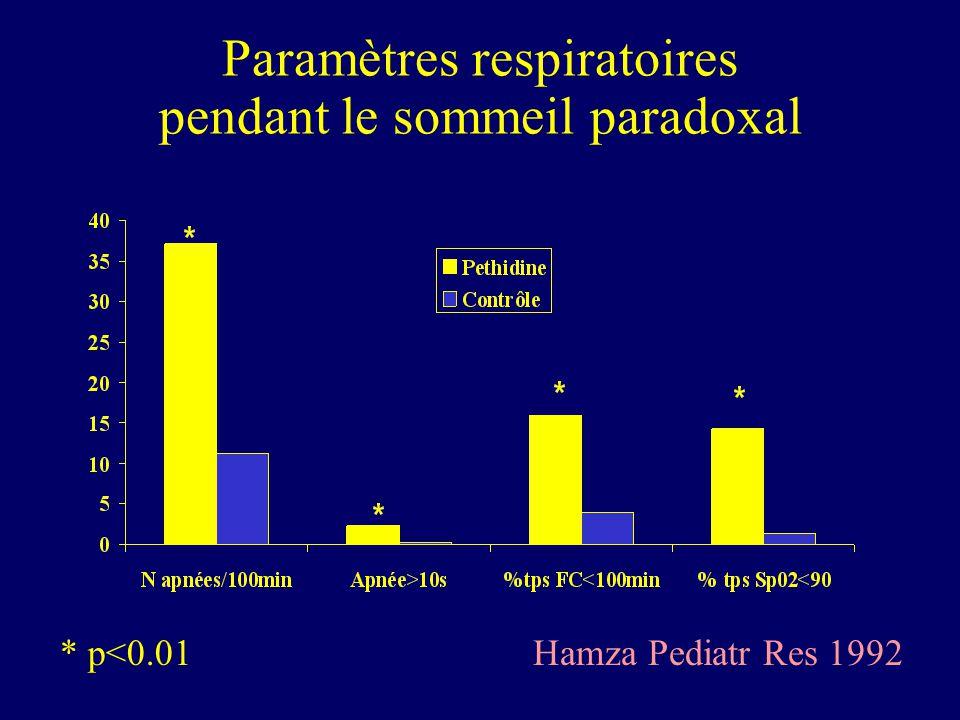 Paramètres respiratoires pendant le sommeil paradoxal * p<0.01Hamza Pediatr Res 1992