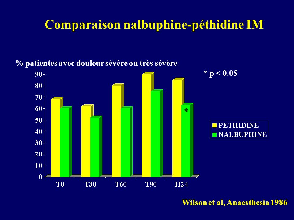 % patientes avec douleur sévère ou très sévère * * p < 0.05 Comparaison nalbuphine-péthidine IM