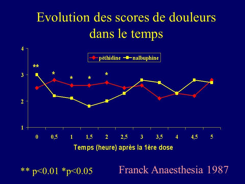 Evolution des scores de douleurs dans le temps ** p<0.01 *p<0.05 Franck Anaesthesia 1987