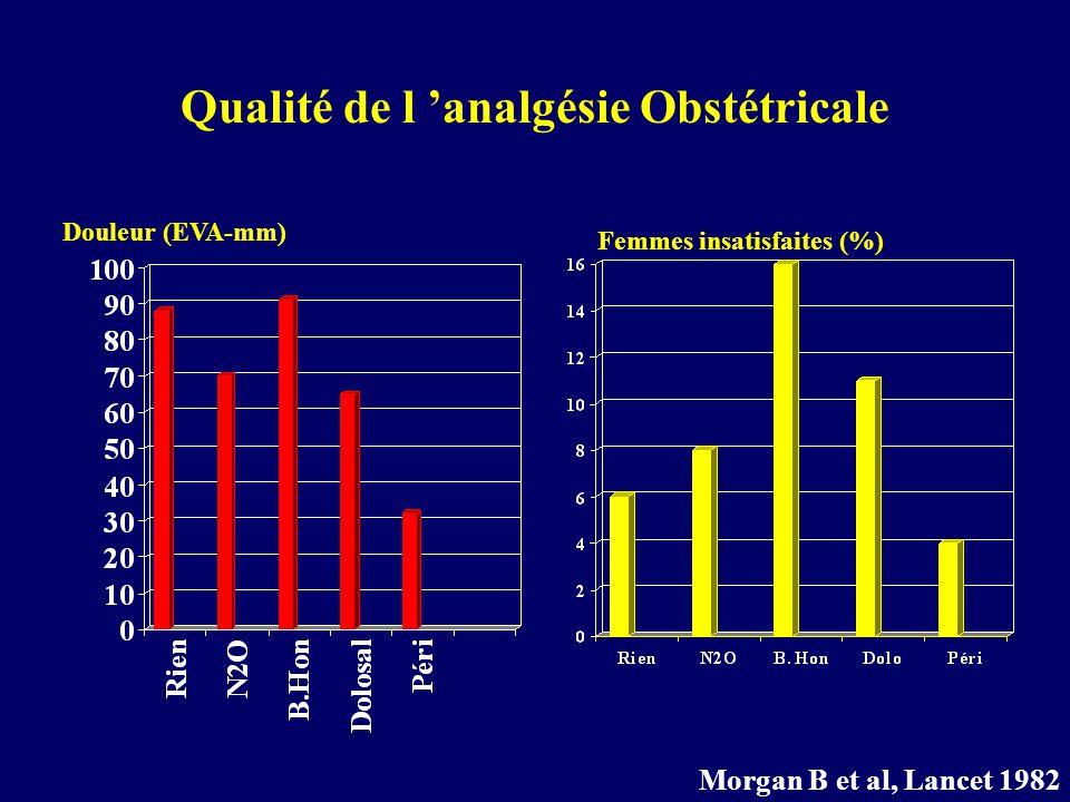 Douleur (EVA-mm) Femmes insatisfaites (%) Morgan B et al, Lancet 1982 Qualité de l analgésie Obstétricale