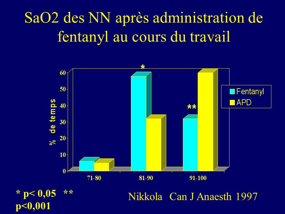 SaO2 des NN après administration de fentanyl au cours du travail * p< 0,05 ** p<0,001 Nikkola Can J Anaesth 1997