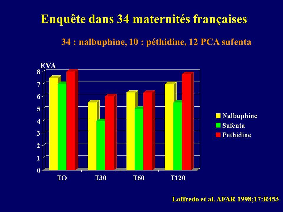 Loffredo et al. AFAR 1998;17:R453 EVA Enquête dans 34 maternités françaises 34 : nalbuphine, 10 : péthidine, 12 PCA sufenta