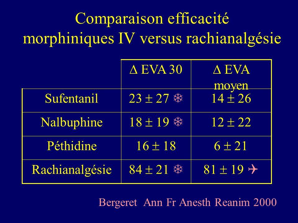 Comparaison efficacité morphiniques IV versus rachianalgésie 81 19 84 21 Rachianalgésie 6 2116 18 Péthidine 12 2218 19 Nalbuphine 14 2623 27 Sufentani