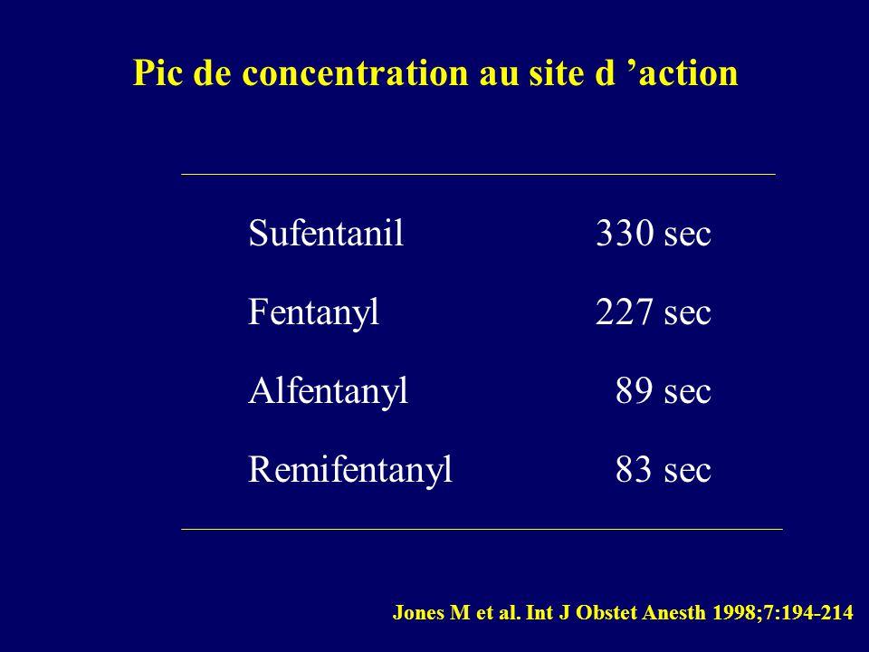 Sufentanil330 sec Fentanyl227 sec Alfentanyl 89 sec Remifentanyl 83 sec Jones M et al. Int J Obstet Anesth 1998;7:194-214 Pic de concentration au site
