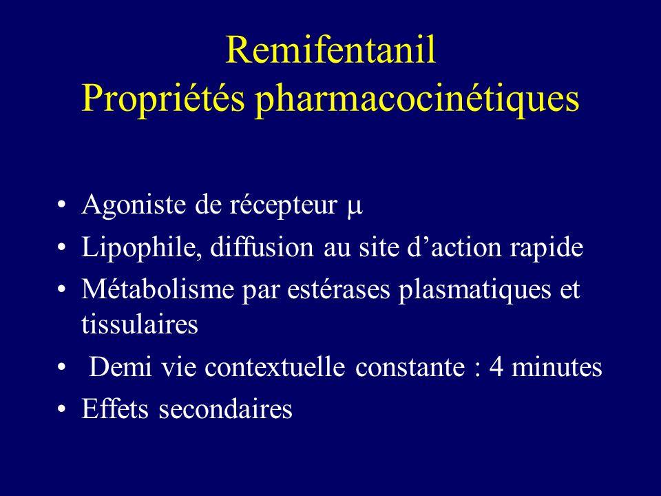 Remifentanil Propriétés pharmacocinétiques Agoniste de récepteur Lipophile, diffusion au site daction rapide Métabolisme par estérases plasmatiques et