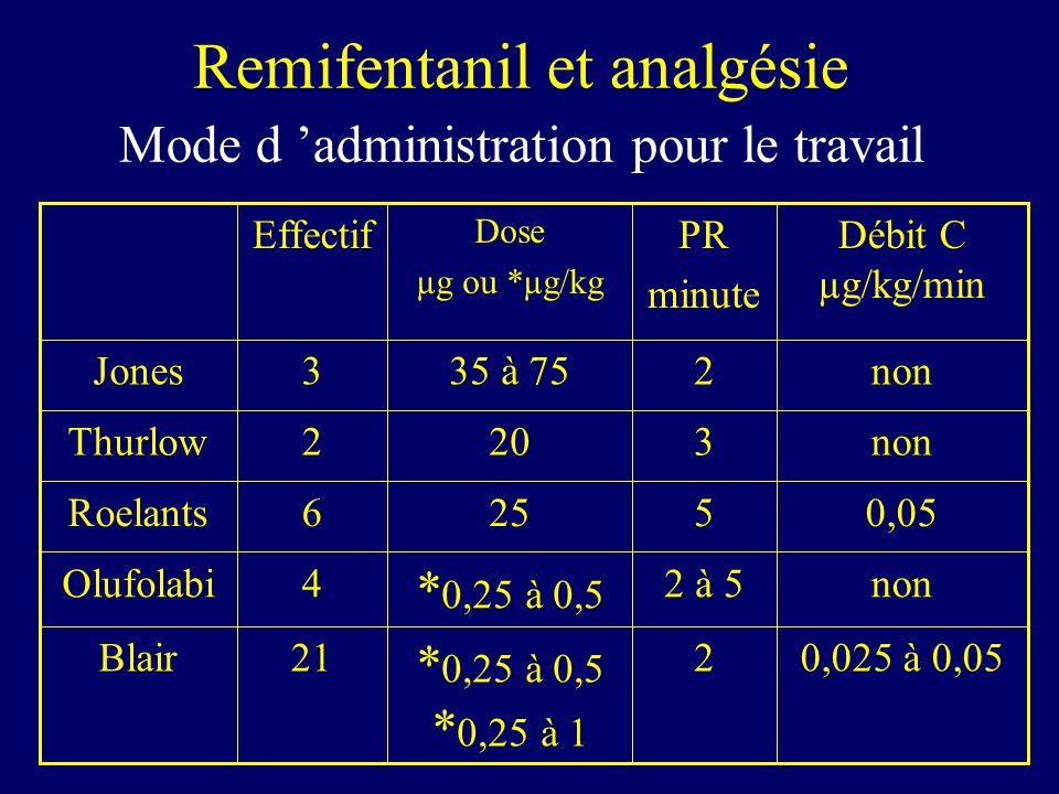 Remifentanil et analgésie Mode d administration pour le travail 0,025 à 0,052 * 0,25 à 0,5 * 0,25 à 1 21Blair non2 à 5 * 0,25 à 0,5 4Olufolabi 0,05525