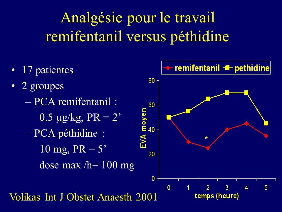 Analgésie pour le travail remifentanil versus péthidine 17 patientes 2 groupes –PCA remifentanil : 0.5 µg/kg, PR = 2 –PCA péthidine : 10 mg, PR = 5 do