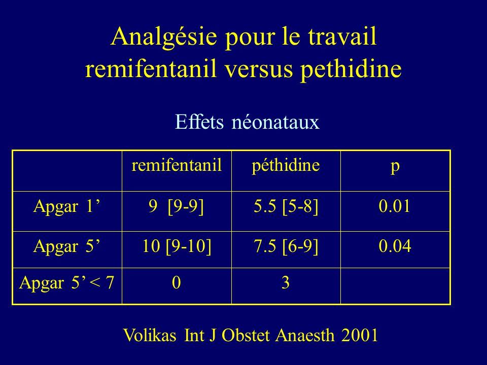 Analgésie pour le travail remifentanil versus pethidine 30Apgar 5 < 7 0.047.5 [6-9]10 [9-10]Apgar 5 0.015.5 [5-8]9 [9-9]Apgar 1 ppéthidineremifentanil