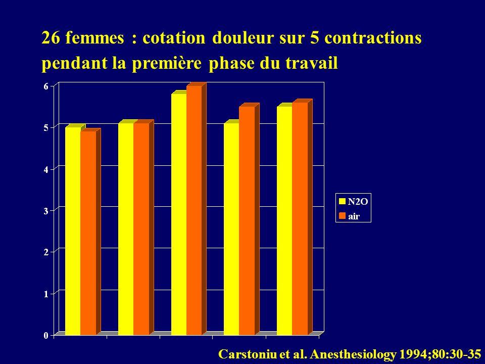 26 femmes : cotation douleur sur 5 contractions pendant la première phase du travail Carstoniu et al. Anesthesiology 1994;80:30-35