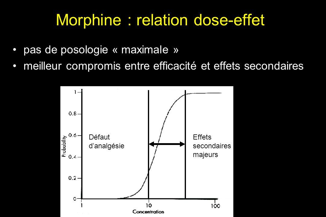 Morphine : relation dose-effet pas de posologie « maximale » meilleur compromis entre efficacité et effets secondaires Effets secondaires majeurs Défa