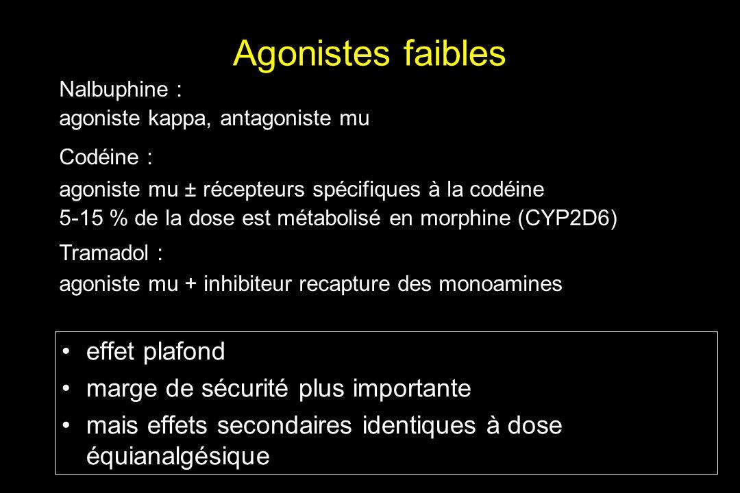 Agonistes faibles effet plafond marge de sécurité plus importante mais effets secondaires identiques à dose équianalgésique Nalbuphine : agoniste kapp
