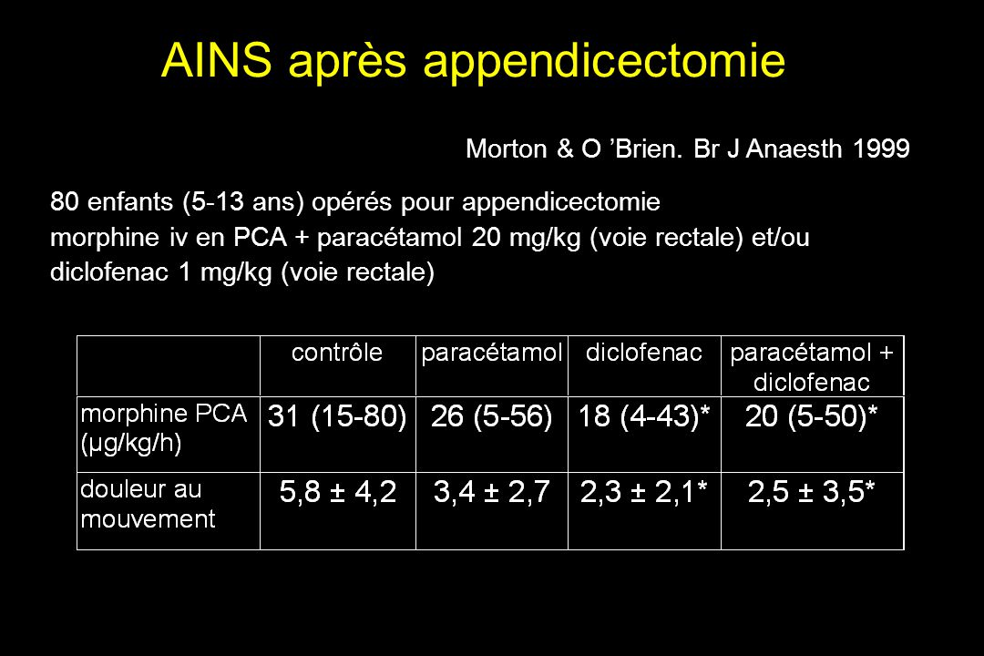 AINS après appendicectomie Morton & O Brien. Br J Anaesth 1999 80 enfants (5-13 ans) opérés pour appendicectomie morphine iv en PCA + paracétamol 20 m