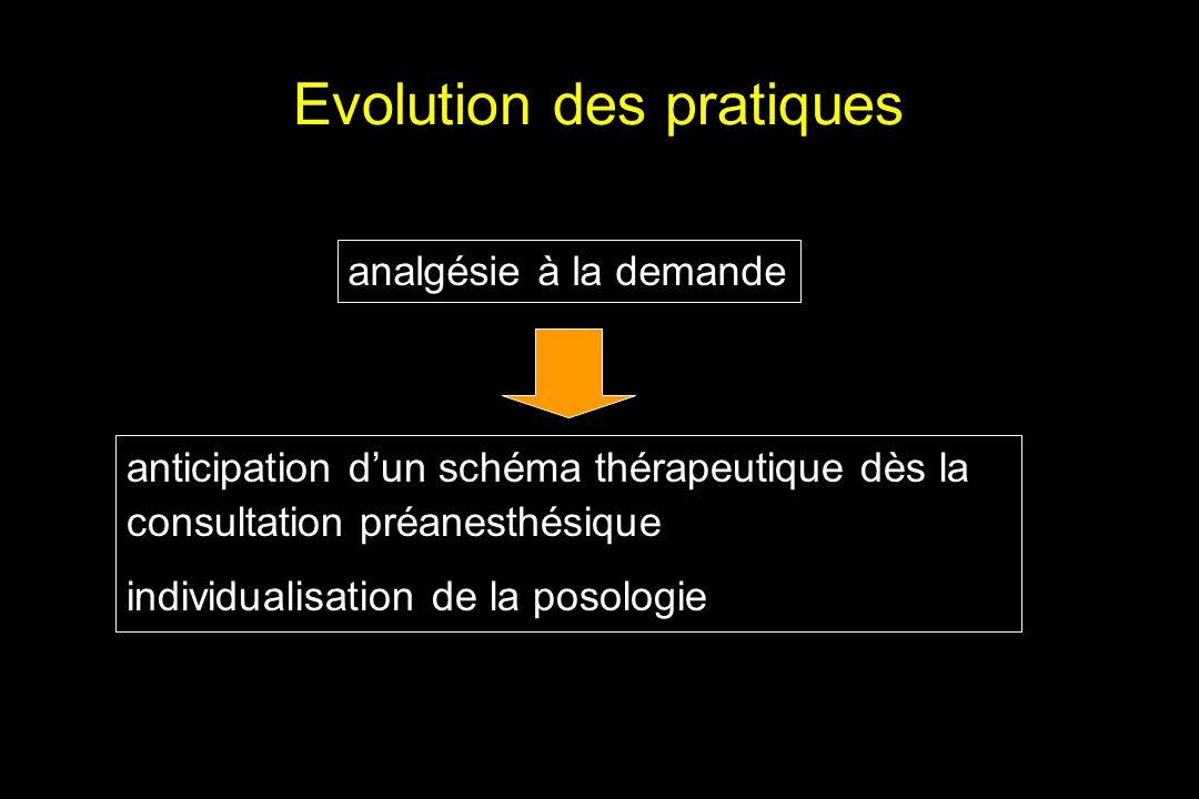Evolution des pratiques analgésie à la demande anticipation dun schéma thérapeutique dès la consultation préanesthésique individualisation de la posol