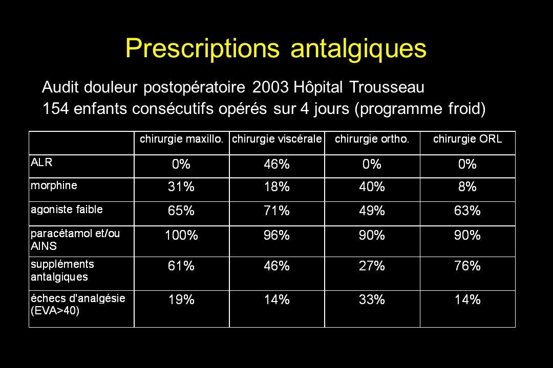 Prescriptions antalgiques Audit douleur postopératoire 2003 Hôpital Trousseau 154 enfants consécutifs opérés sur 4 jours (programme froid)