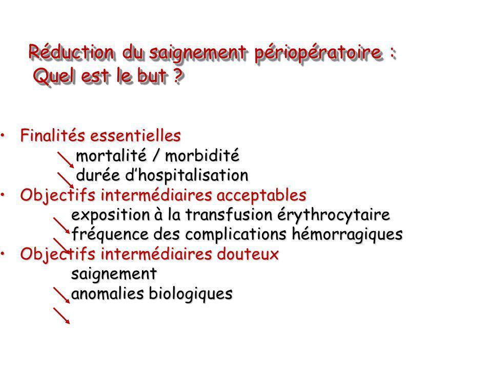 Réduction du saignement périopératoire : Quel est le but ? Réduction du saignement périopératoire : Quel est le but ? Finalités essentiellesFinalités