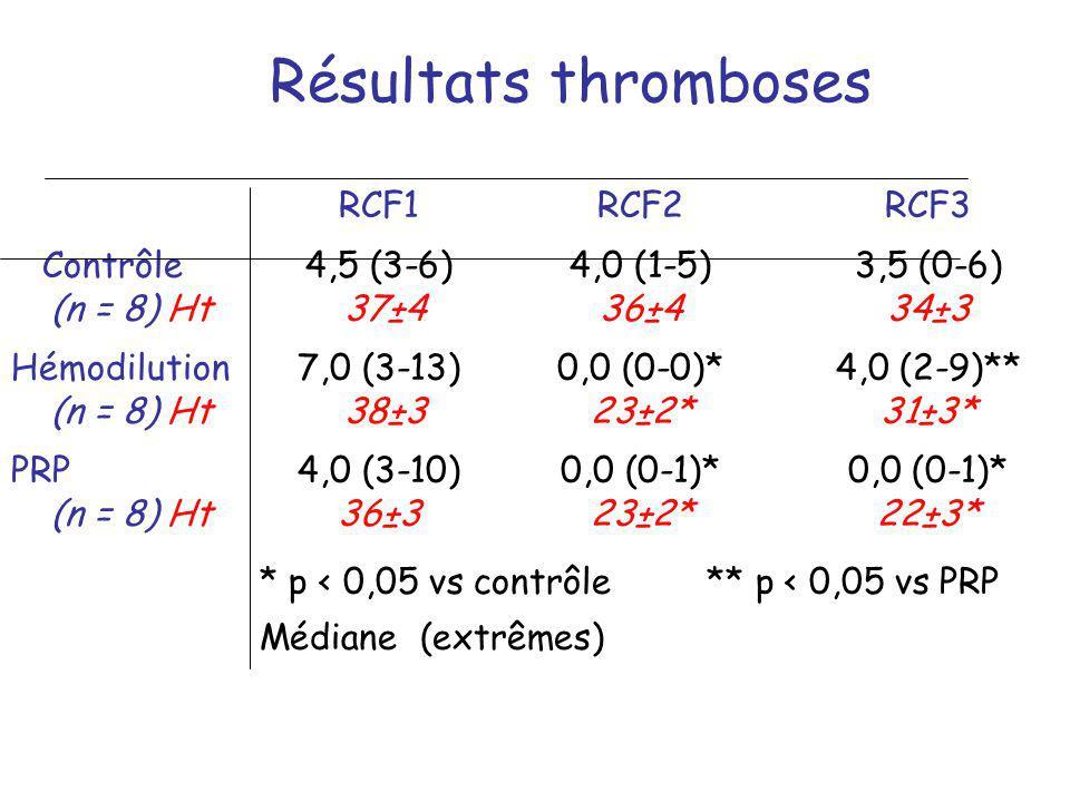 Résultats thromboses RCF1RCF2RCF3 Contrôle4,5 (3-6)4,0 (1-5)3,5 (0-6) (n = 8) Ht 37±436±434±3 Hémodilution7,0 (3-13)0,0 (0-0)*4,0 (2-9)** (n = 8) Ht 3
