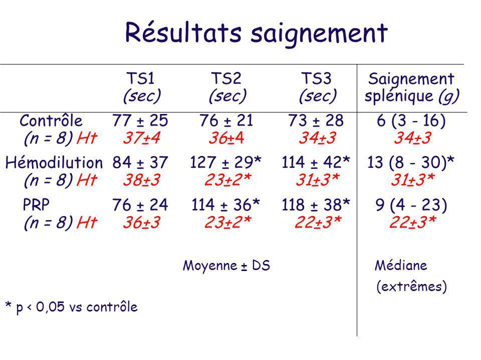 Rôle de lhématocrite dans le modèle de thrombose de Folts et de saignement Réduction de lHt –Disparition des thromboses cycliques –Majoration du temps de saignement à loreille (TS ) et du saignement hépato-splénique (+50%) –Réapparition des thromboses quand lHt remonte, sans réduction nette du saignement Augmentation de lHt –Stabilité du nombre de thromboses –Réduction significative du saignement hépatosplénique (-20%) et tendance à la réduction du TS