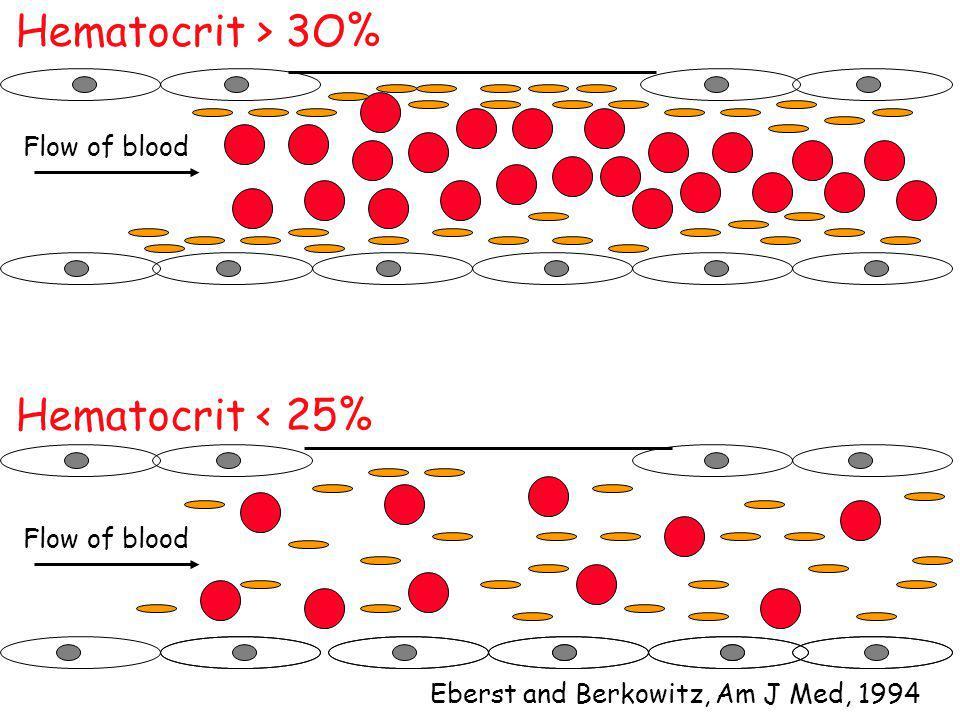 Hématocrite et hémostase primaire Effet rhéologique de margination des plaquettes Rôle de l ATP érythocytaire dans l aggrégation plaquettaire Blajchman et al.