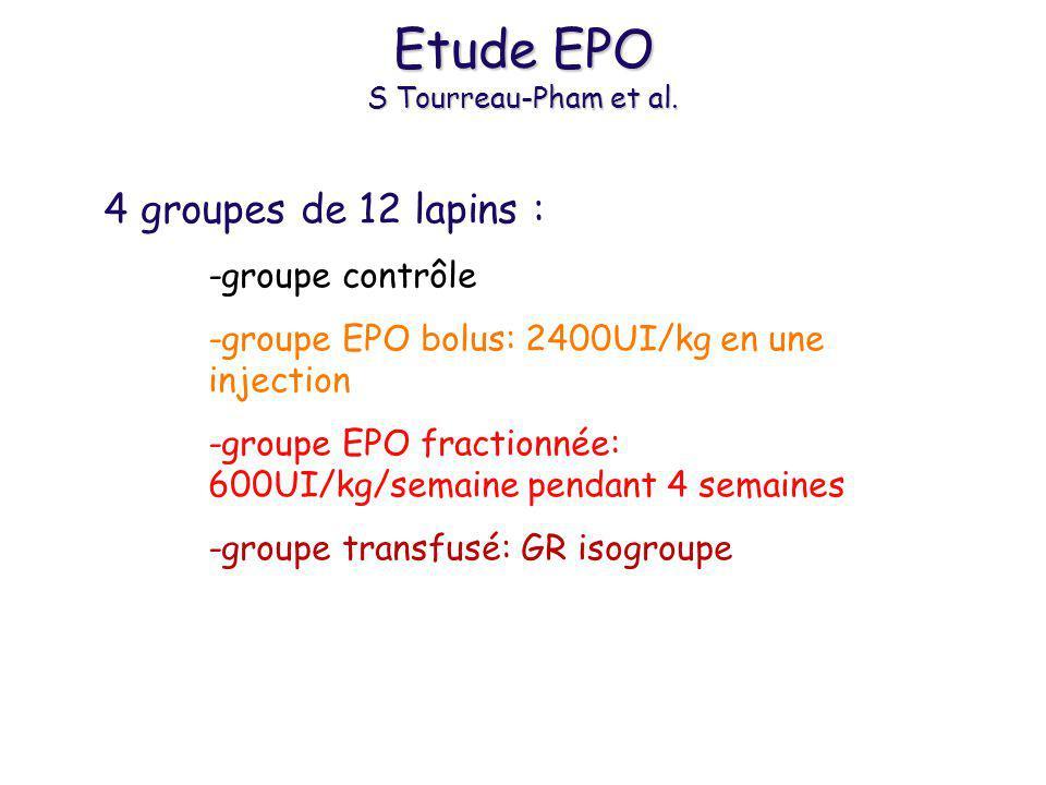 Résultats EPO Groupe contrôle EPO bolus EPO fractionnée Groupe transfusé Ht (%) RCF 42 26(4-11) 42 38(3-16) 45 2 7(5-12)* 46 2 5(4-8) TS (sec)73(30-105)33(25-45)40(10-90)60(30-80) Saignement total (g)15(10-35)10(5-15)ø15(6-23)12(7-17)