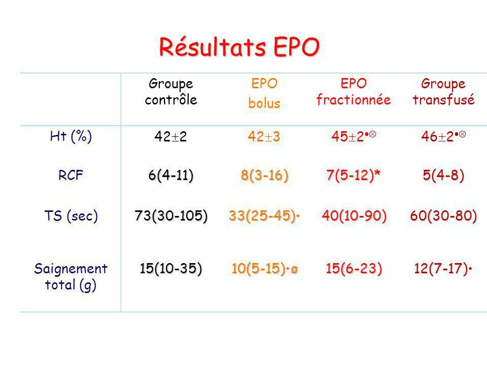 Résultats EPO Groupe contrôle EPO bolus EPO fractionnée Groupe transfusé Ht (%) RCF 42 26(4-11) 42 38(3-16) 45 2 7(5-12)* 46 2 5(4-8) TS (sec)73(30-10