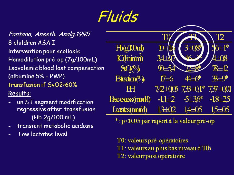 Fluids Fontana, Anesth. Analg.1995 8 children ASA I intervention pour scoliosis Hemodilution pré-op (7g/100mL) Isovolemic blood lost compensation (alb