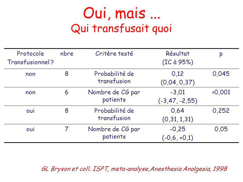 Oui, mais... Qui transfusait quoi Protocole Transfusionnel ? nbreCritère testéRésultat (IC à 95%) p non8Probabilité de transfusion 0,12 (0,04, 0,37) 0