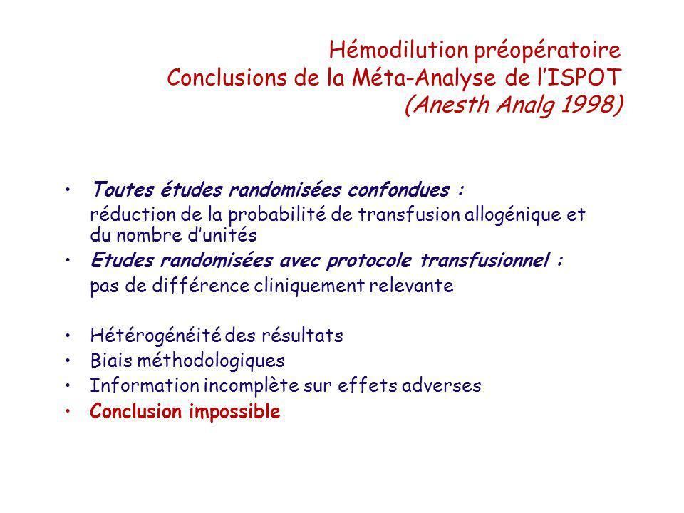 Hémodilution préopératoire Conclusions de la Méta-Analyse de lISPOT (Anesth Analg 1998) Toutes études randomisées confondues : réduction de la probabi
