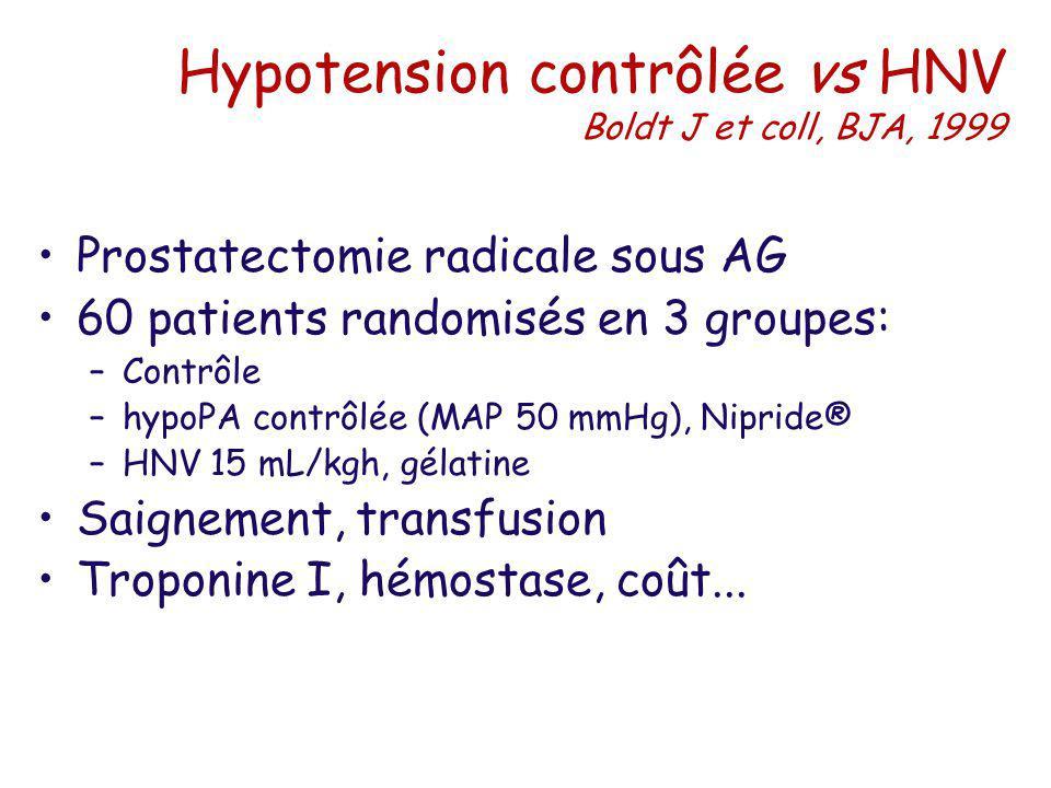 Hypotension contrôlée vs HNV Boldt J et coll, BJA, 1999 Prostatectomie radicale sous AG 60 patients randomisés en 3 groupes: –Contrôle –hypoPA contrôl
