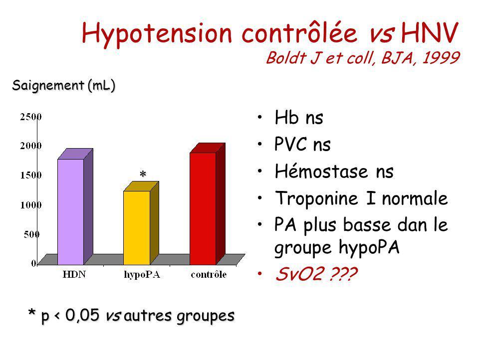 Hb ns PVC ns Hémostase ns Troponine I normale PA plus basse dan le groupe hypoPA SvO2 ??? Hypotension contrôlée vs HNV Boldt J et coll, BJA, 1999 Saig