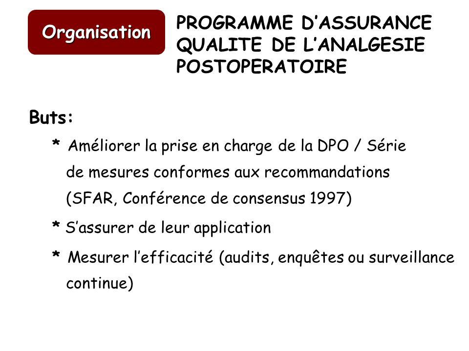 Buts: * Améliorer la prise en charge de la DPO / Série de mesures conformes aux recommandations (SFAR, Conférence de consensus 1997) * Sassurer de leu
