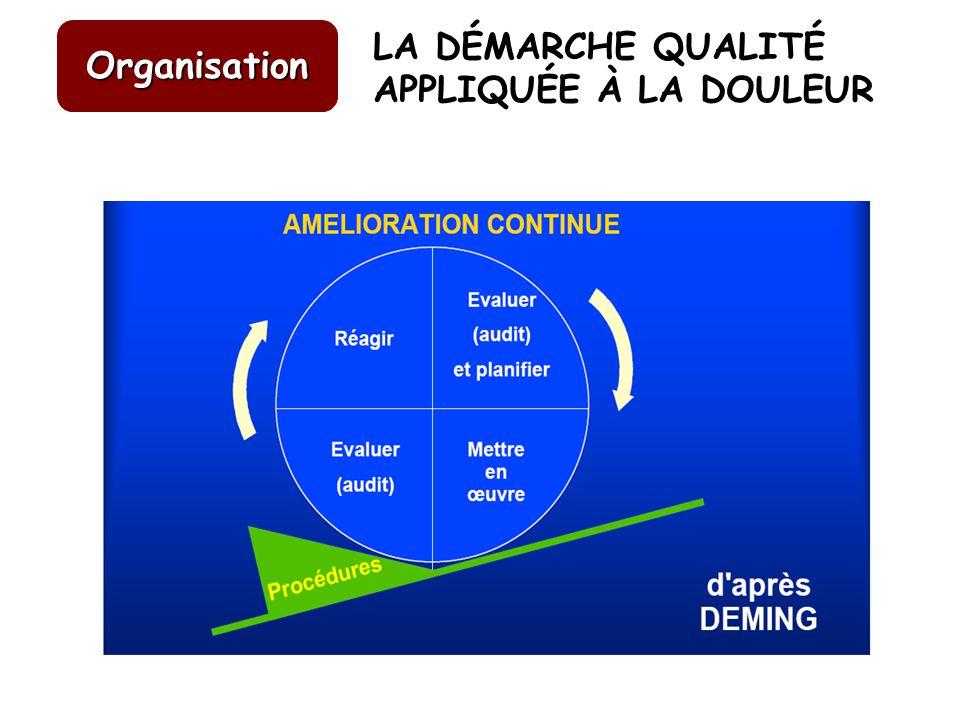 LA DÉMARCHE QUALITÉ APPLIQUÉE À LA DOULEUR Organisation