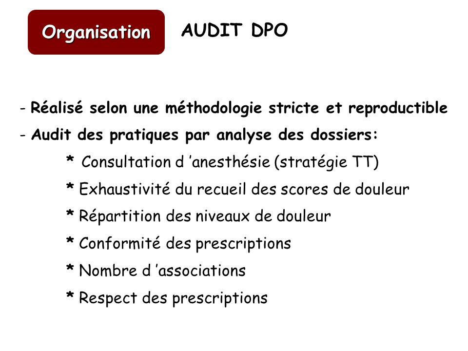 - Réalisé selon une méthodologie stricte et reproductible - Audit des pratiques par analyse des dossiers: * Consultation d anesthésie (stratégie TT) *