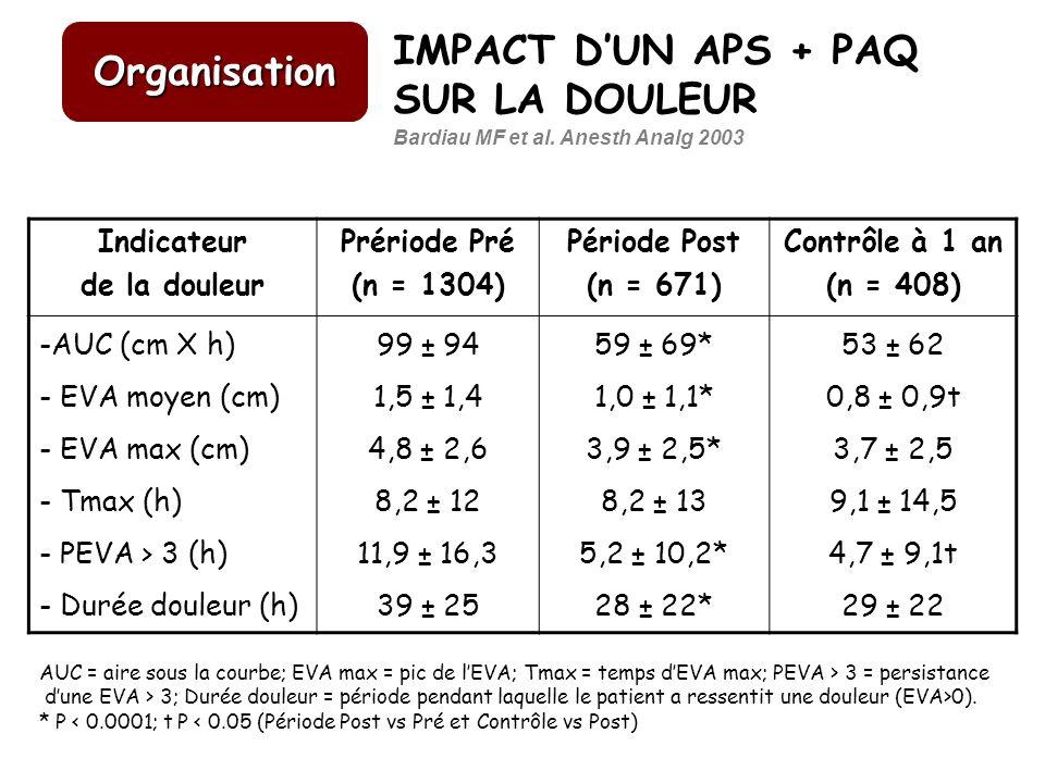 IMPACT DUN APS + PAQ SUR LA DOULEUR Indicateur de la douleur Prériode Pré (n = 1304) Période Post (n = 671) Contrôle à 1 an (n = 408) -AUC (cm X h) -