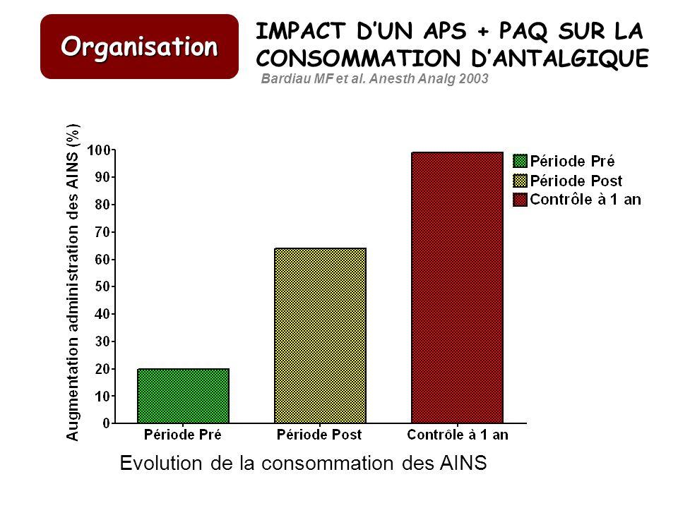IMPACT DUN APS + PAQ SUR LA CONSOMMATION DANTALGIQUE Bardiau MF et al. Anesth Analg 2003 Evolution de la consommation des AINS Organisation