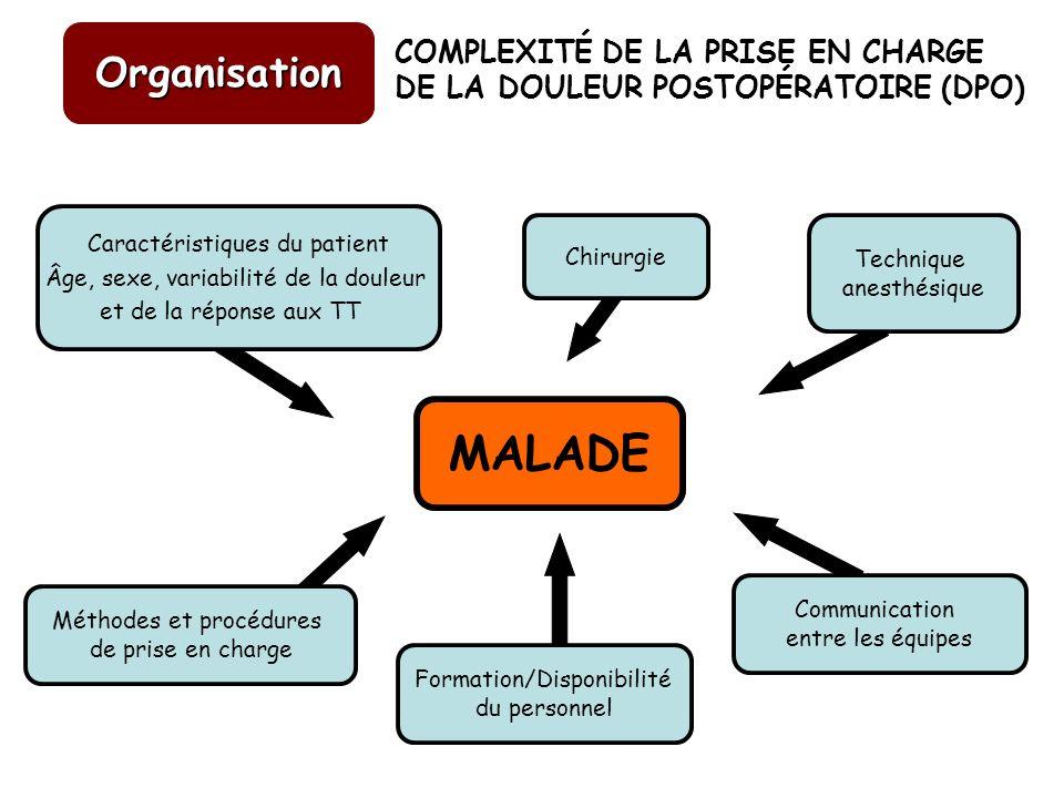 « La solution au problème de linadéquation de lanalgésie postopératoire nest pas tant dans le développement de nouvelles techniques, mais plutôt dans la mise en place dune réelle organisation ….