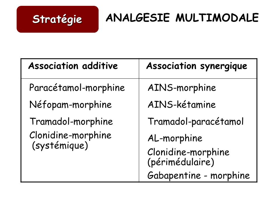ANALGESIE MULTIMODALE Stratégie Association additive Association synergique Paracétamol-morphine Néfopam-morphine Tramadol-morphine Clonidine-morphine