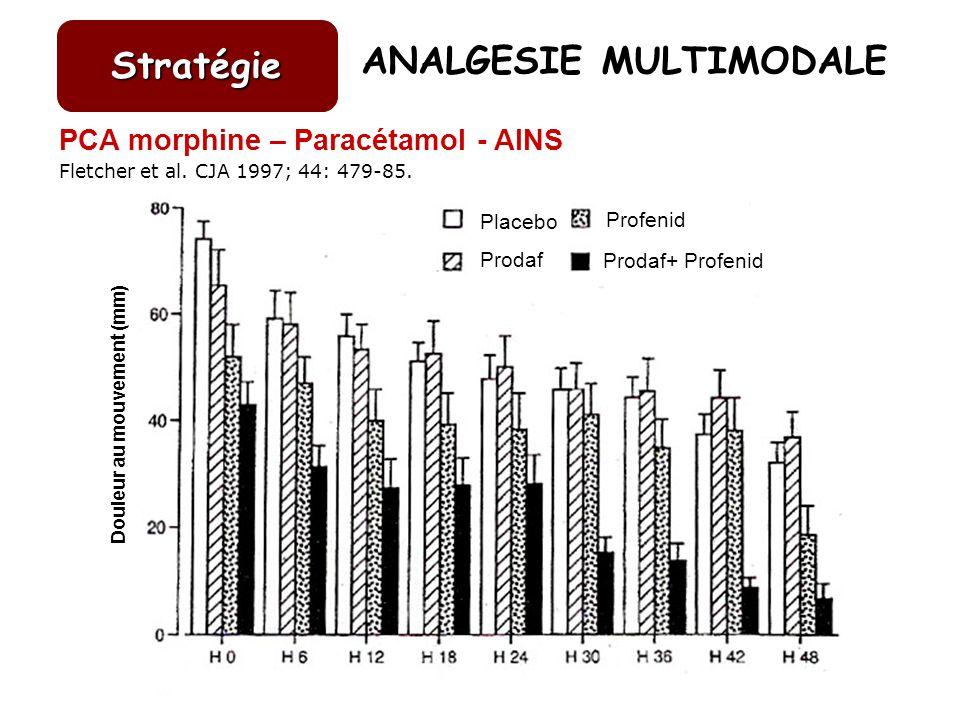PCA morphine – Paracétamol - AINS Fletcher et al. CJA 1997; 44: 479-85. ANALGESIE MULTIMODALE Stratégie Douleur au mouvement (mm) Placebo Prodaf Profe