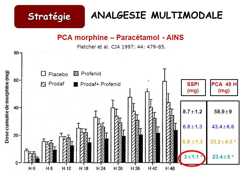 PCA morphine – Paracétamol - AINS Fletcher et al. CJA 1997; 44: 479-85. Stratégie Dose cumulée de morphine (mg) Placebo Prodaf Profenid Prodaf+ Profen