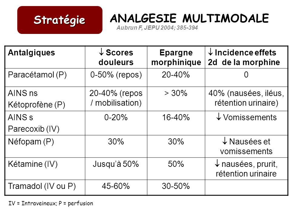 Stratégie Aubrun F, JEPU 2004; 385-394 Antalgiques Scores douleurs Epargne morphinique Incidence effets 2d de la morphine Paracétamol (P)0-50% (repos)