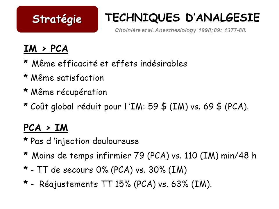 IM > PCA * Même efficacité et effets indésirables * Même satisfaction * Même récupération * Coût global réduit pour l IM: 59 $ (IM) vs. 69 $ (PCA). PC