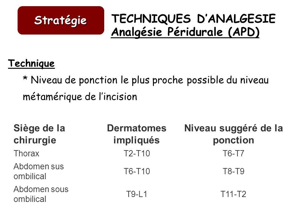 TECHNIQUES DANALGESIE Stratégie Analgésie Péridurale (APD) Siège de la chirurgie Dermatomes impliqués Niveau suggéré de la ponction ThoraxT2-T10T6-T7