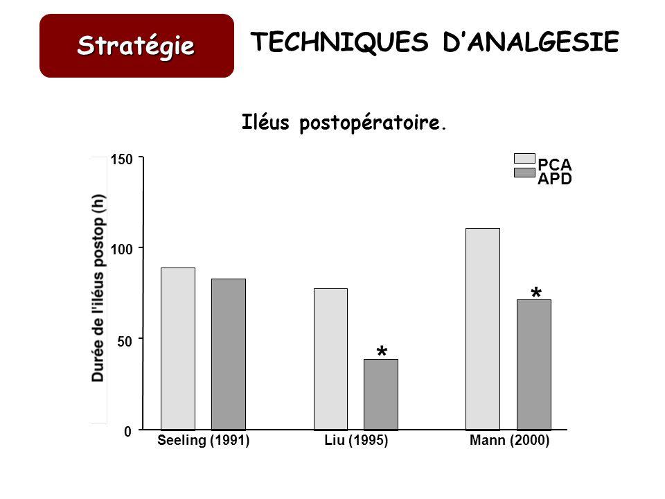 Iléus postopératoire. Seeling (1991)Liu (1995)Mann (2000) 0 50 100 150 PCA APD * * TECHNIQUES DANALGESIE Stratégie