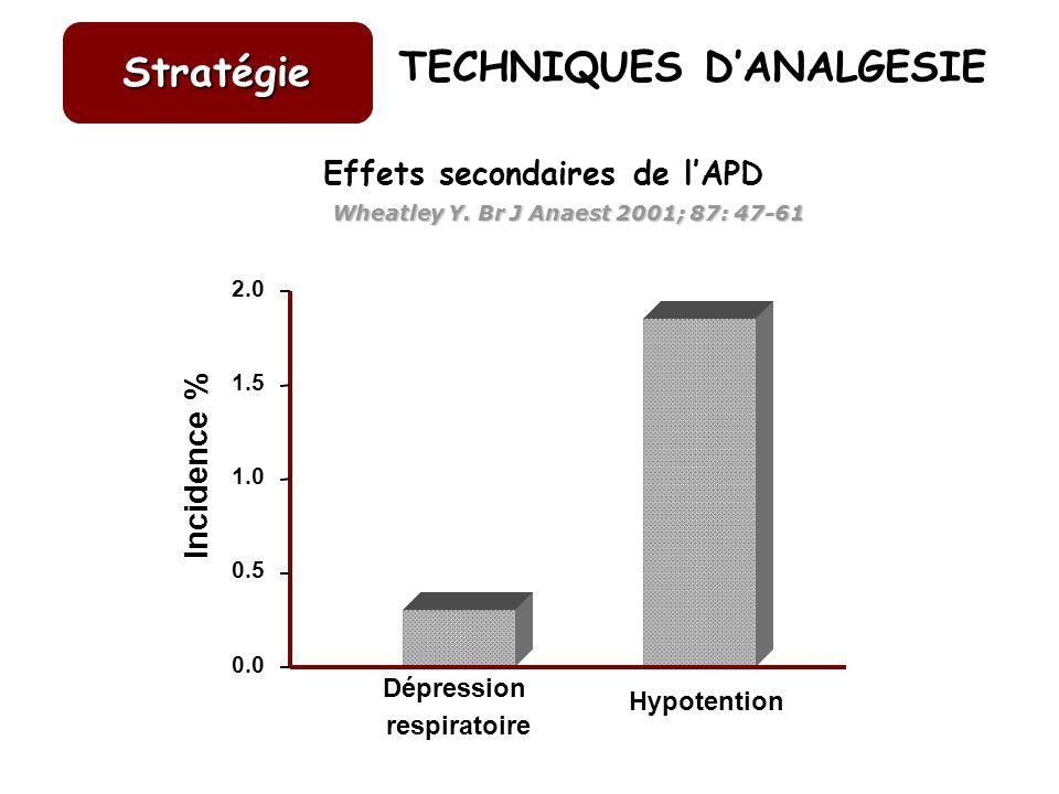 Dépression respiratoire Hypotention 0.0 0.5 1.0 1.5 2.0 Incidence % TECHNIQUES DANALGESIE Stratégie Effets secondaires de lAPD Wheatley Y. Br J Anaest