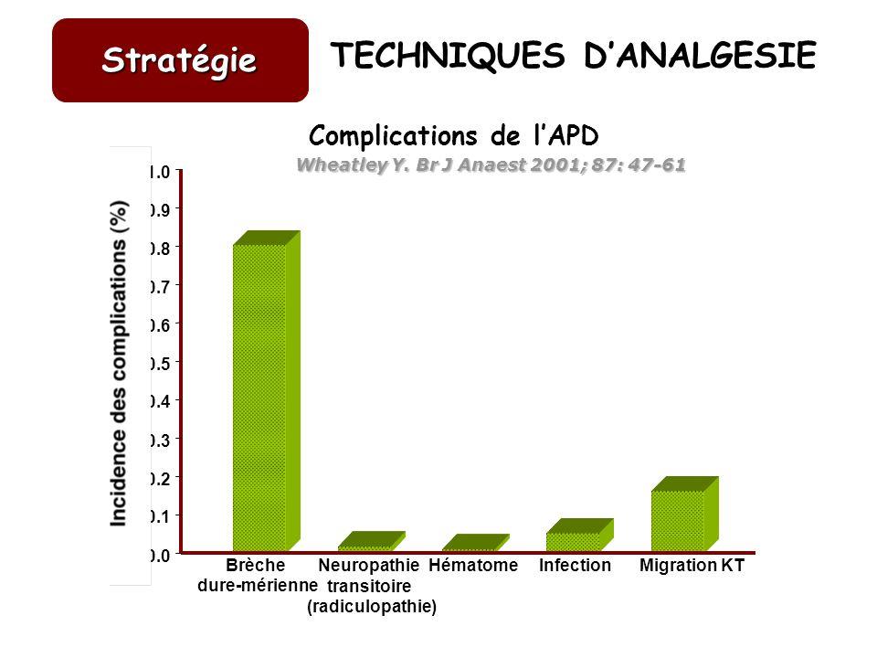 Brèche dure-mérienne Neuropathie transitoire (radiculopathie) HématomeInfectionMigration KT 0.0 0.1 0.2 0.3 0.4 0.5 0.6 0.7 0.8 0.9 1.0 TECHNIQUES DAN