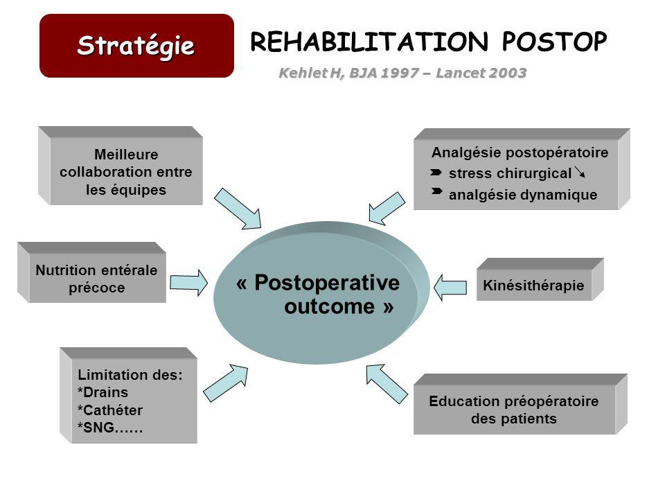 « Postoperative outcome » Kinésithérapie Education préopératoire des patients Limitation des: *Drains *Cathéter *SNG…… Nutrition entérale précoce Meil