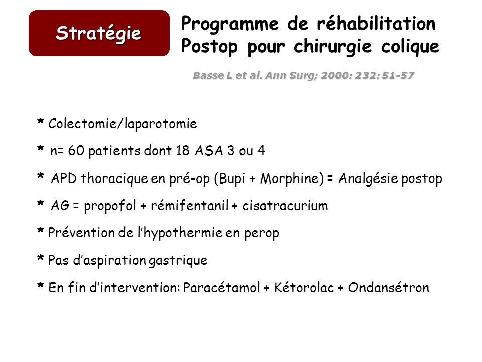 Stratégie * Colectomie/laparotomie * n= 60 patients dont 18 ASA 3 ou 4 * APD thoracique en pré-op (Bupi + Morphine) = Analgésie postop * AG = propofol