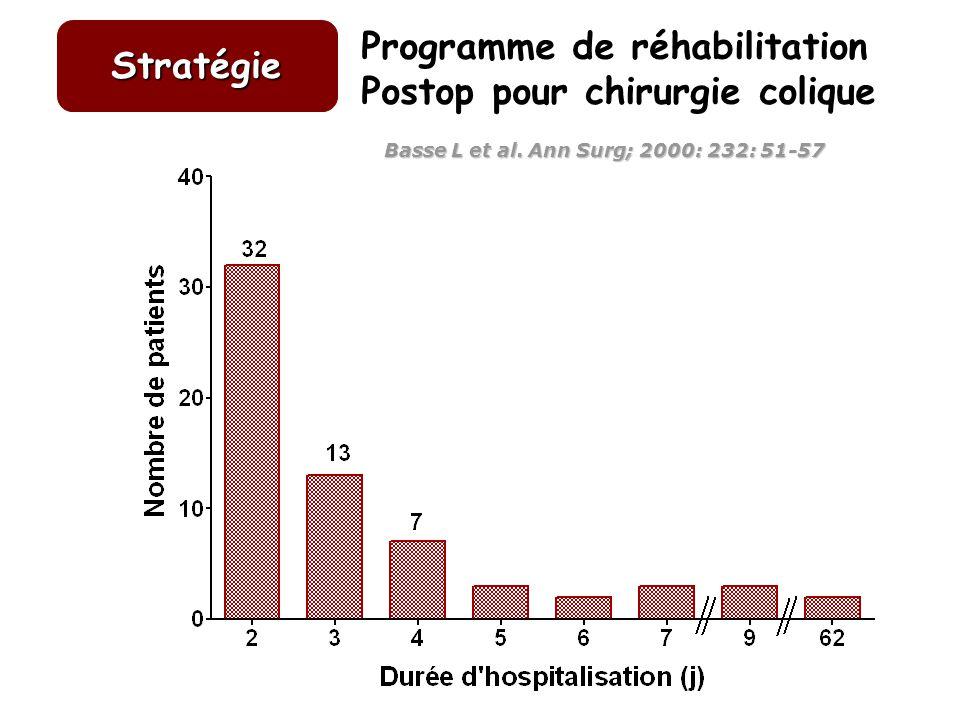 Stratégie Programme de réhabilitation Postop pour chirurgie colique Basse L et al. Ann Surg; 2000: 232: 51-57