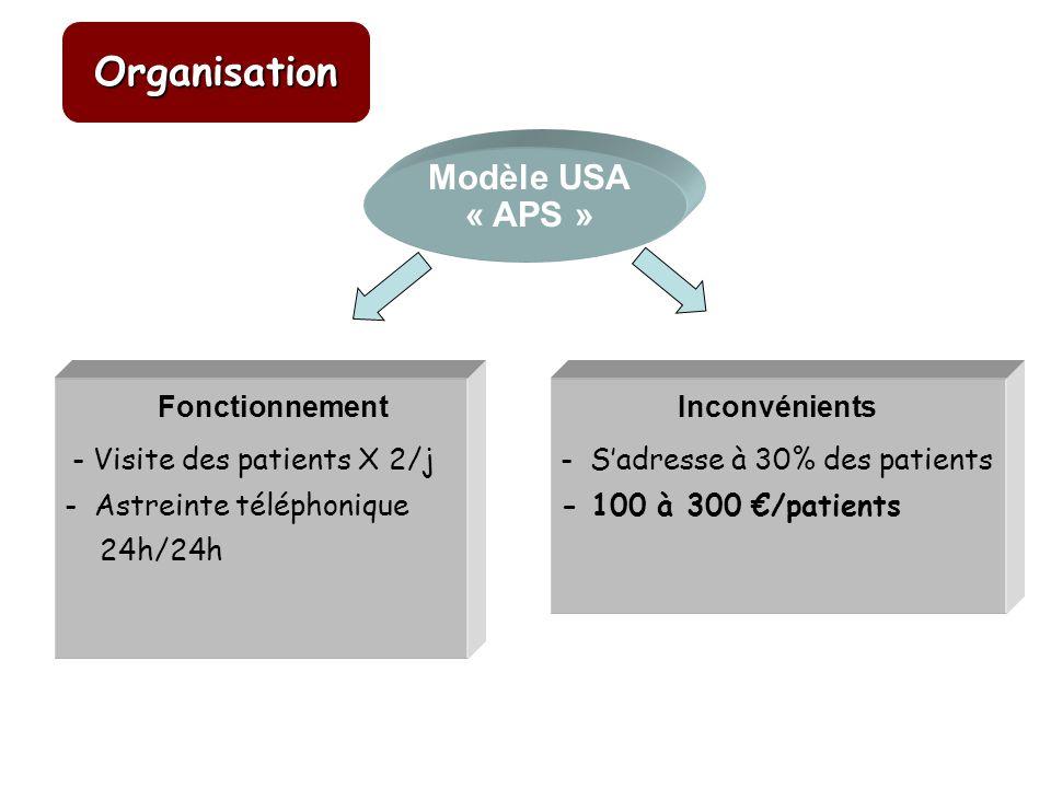 Inconvénients - Sadresse à 30% des patients - 100 à 300 /patients Fonctionnement - Visite des patients X 2/j - Astreinte téléphonique 24h/24h Modèle U
